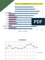 Cuadro Comparativo Del Rendimiento Escolar-2015