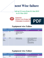 Equipment Wise Failure
