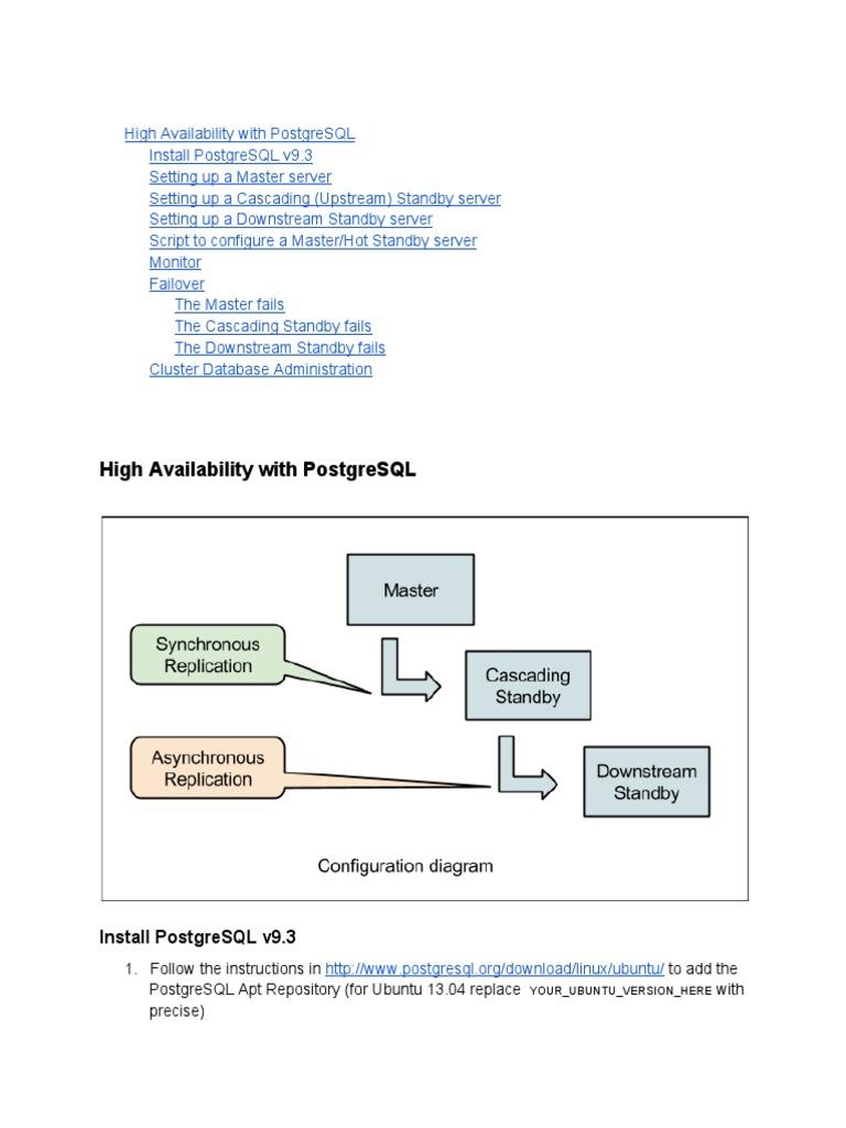 HAwithPostgreSQL | Postgre Sql | Replication (Computing)