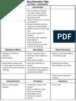 ATI DRUG TABLES Module4  Respiratory -Mucolytics-Acetylcysteine