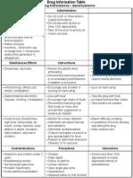 ATI DRUG TABLES Module4  Respiratory SedatingAntihistamines Diphenhydramine