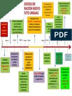 Proceso Para La Elaboración Del Nuevo Estatuto UNSAAC