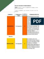 FÁRMACOS CON EFECTO TERATOGÉNICO 1.docx