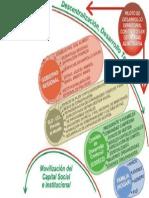 Grafico Piloto de Desarrollo