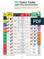 Thermocouple Colour Codes