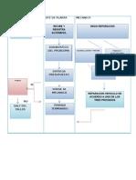 Mapa de Proceso Taller Mecanico