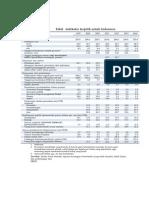 Tabel Indikator Ekonomi 2015