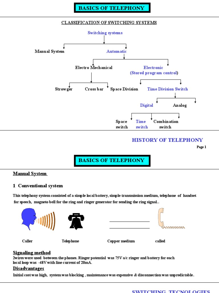 basics of telephony ppt | Telephone Exchange | Telephone