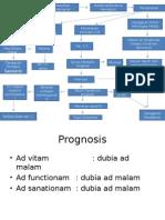 Analisis,Patof,Prognosis