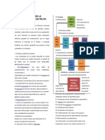 Resumen Proceso Administrativos de Los Rrhh
