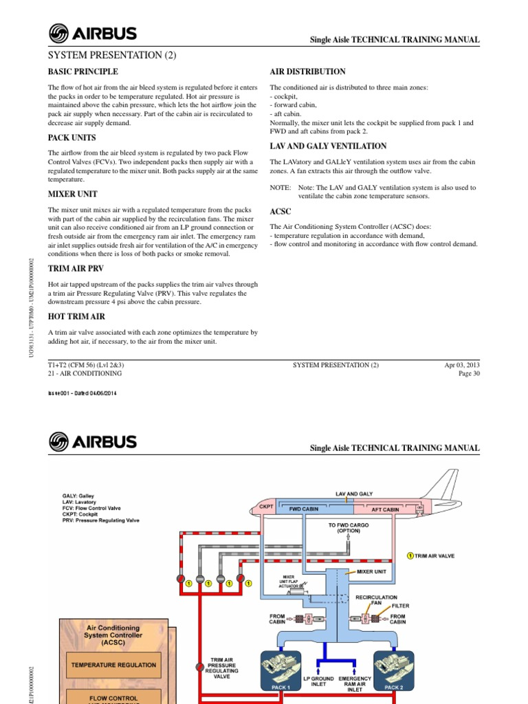 A320 21 Air Conditioning System | Valve | Air Conditioning