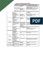 tabla de reactivos
