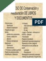 Conservacixn y Restauracixn de Libros y Documentos