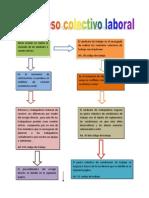 Esquema Proceso Colectivo Laboral Resumido