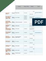 Agency Distribution