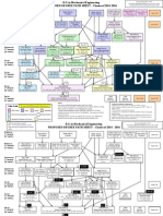 BS Mech Flow Chart 2