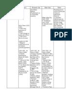 Chronologie comparée de la science-fiction