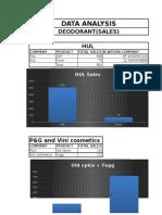 Data Analysis Deodorant Complete