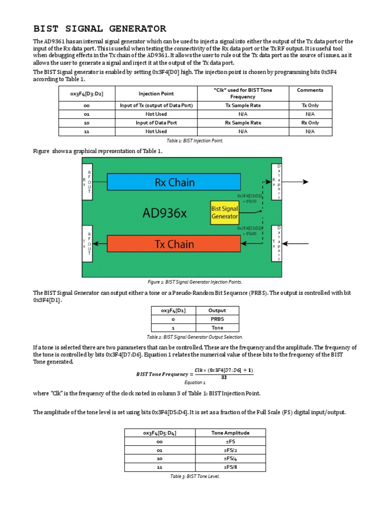 Ad9361 Bist Faq   Input/Output   Signal (Electrical Engineering)