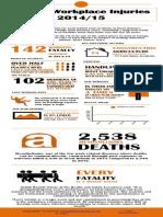 Workplace Injuries 2014/15