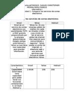 MIV-U1- Actividad 1. Comparar Los Servicios de Correo Electrónico
