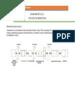 Diagrama de Flujo Del Proceso de Menestras