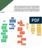Mapa Conceptual Modulo I Proforderms