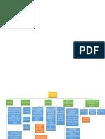 Mapa Conceptual Conceptos.