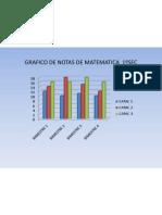 GRAFICO DE NOTAS DE MATEMATICA  1ºSEC