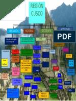 Mapa Conceptual Cusco