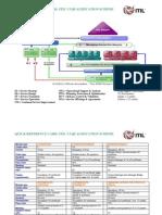 ITILV3Qualification SchemeQRC