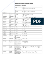Equations for ODE Modeling a Distillation Column