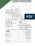 Diagrama de Flujo Procedimeinto de Compras