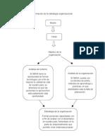 Formación de la estrategia organizacional