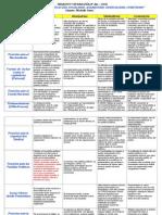 Características Del Socialismo, Anarquismo, Sindicalismo, Comunismo-osses
