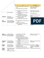 Table of English Tenses