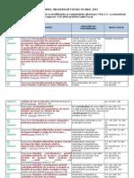 Calendarul Obligaţiilor Fiscale 2015