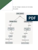 4Presenta un esquema que contenga la estructura del nivel básico contemplando los ciclos y grados.docx
