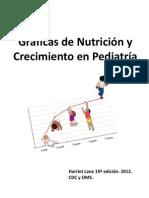 Gráficas de Nutrición Harriet Lane 19a Edición 2015