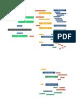 Mapa Finanzas Funciones