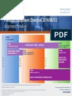 2014 Lloyds Register Energy PED Revision Timeline