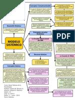 Mapa Bases Psicoterapia-Terapia Familiar Sistemica