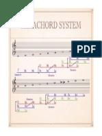 Hexachord System