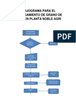 Flujograma Para El Procesamiento de Grano de Café en Planta Noble Agri