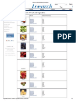 Vitamin Content of Fruit and Vegetables