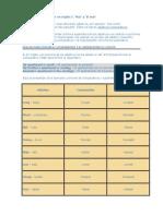Adjetivos Comparativos en Inglés I