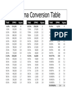 Six Sigma Conversion Table