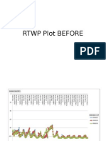 Rtwp BEFORE Plot