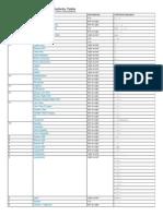Operator Precedence & Associativity Table - MDN