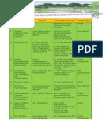 Data Kegiatan Yang Memiliki Rekomendasi Lingkungan